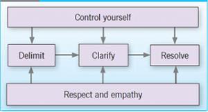 Handling an agitated individual